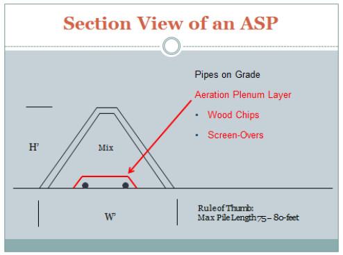 ASP Composting 12