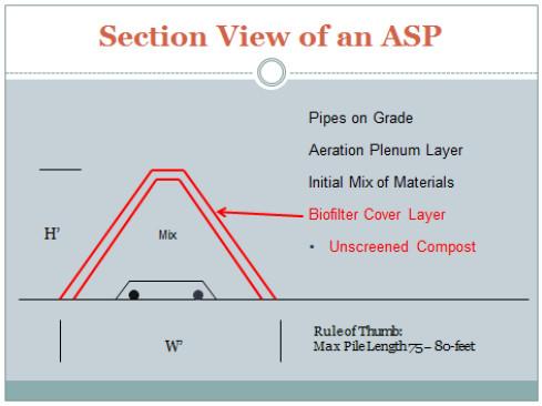 ASP Composting 14