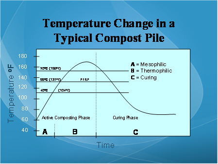 Aerated Composting in a NutShell