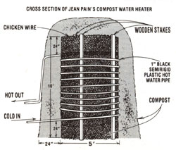 Cross Section of Water Heater
